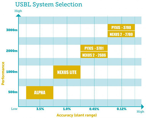 USBL System Selection Guide